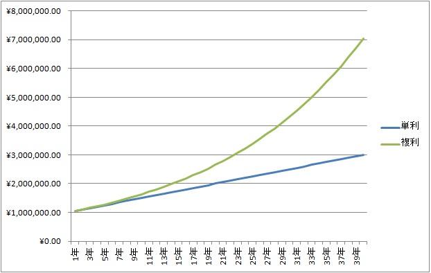 複利単利グラフ